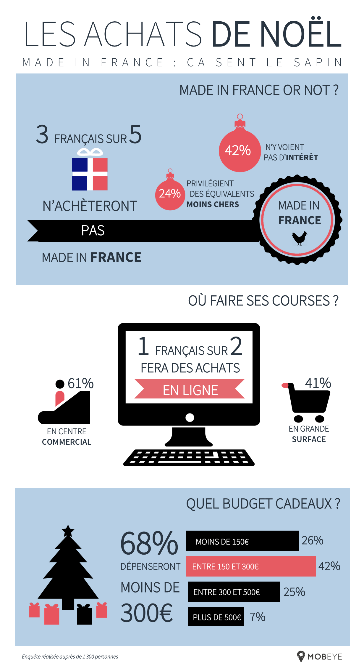 Noël 2015 : infographie Achats de Noël Made in France or not