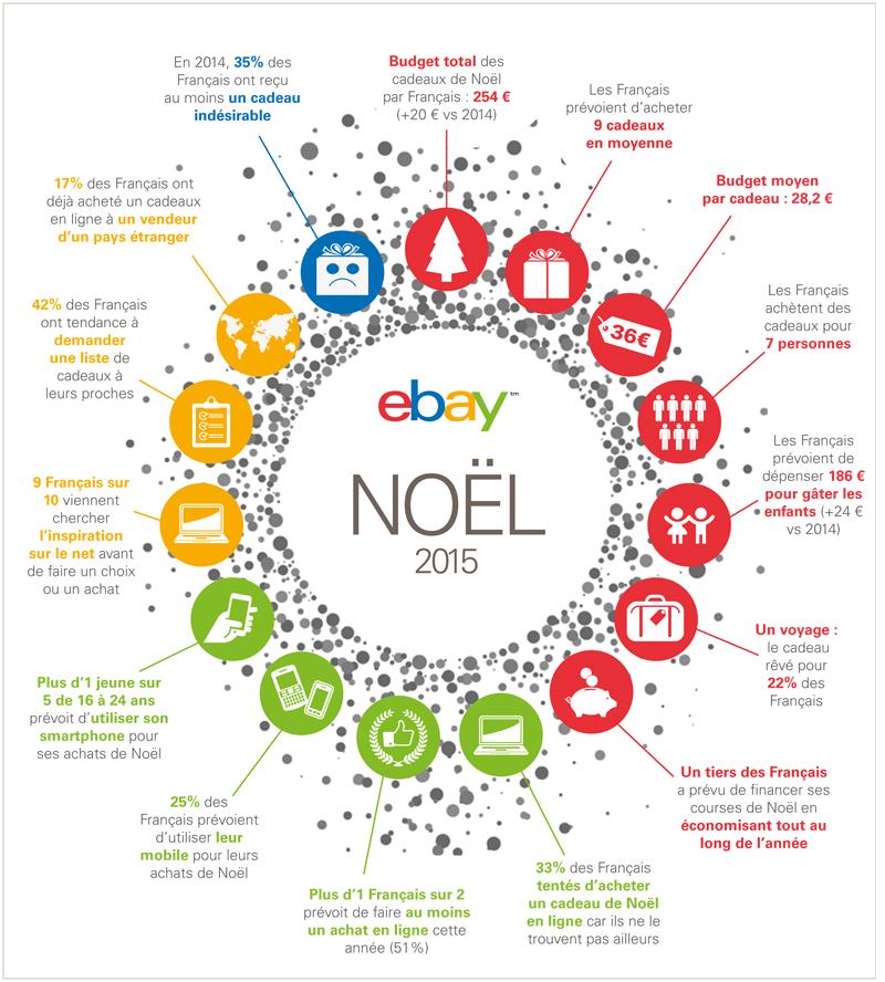 infographie noel #ebay