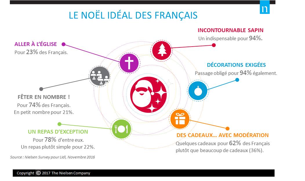 STATISTIQUES NOEL @bonjourbibiche
